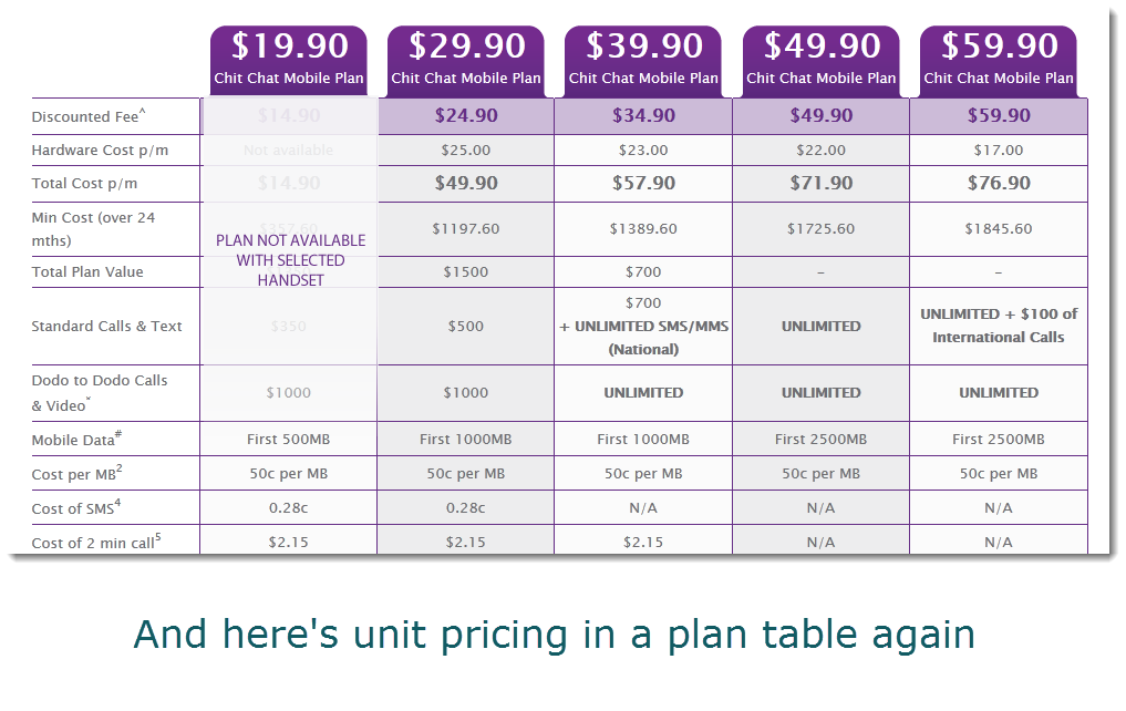 Unit Pricing Example 4